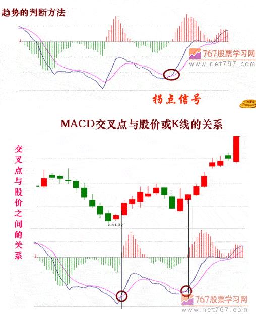 东升伟业股票_一,就个股而言,macd纵轴上标明的di
