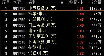 復盤39漲停股:ST板塊漲停潮 汽車股異軍突起